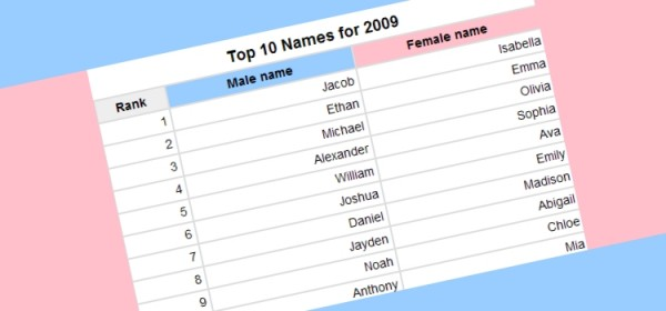 Baby Names For Girls 2008
